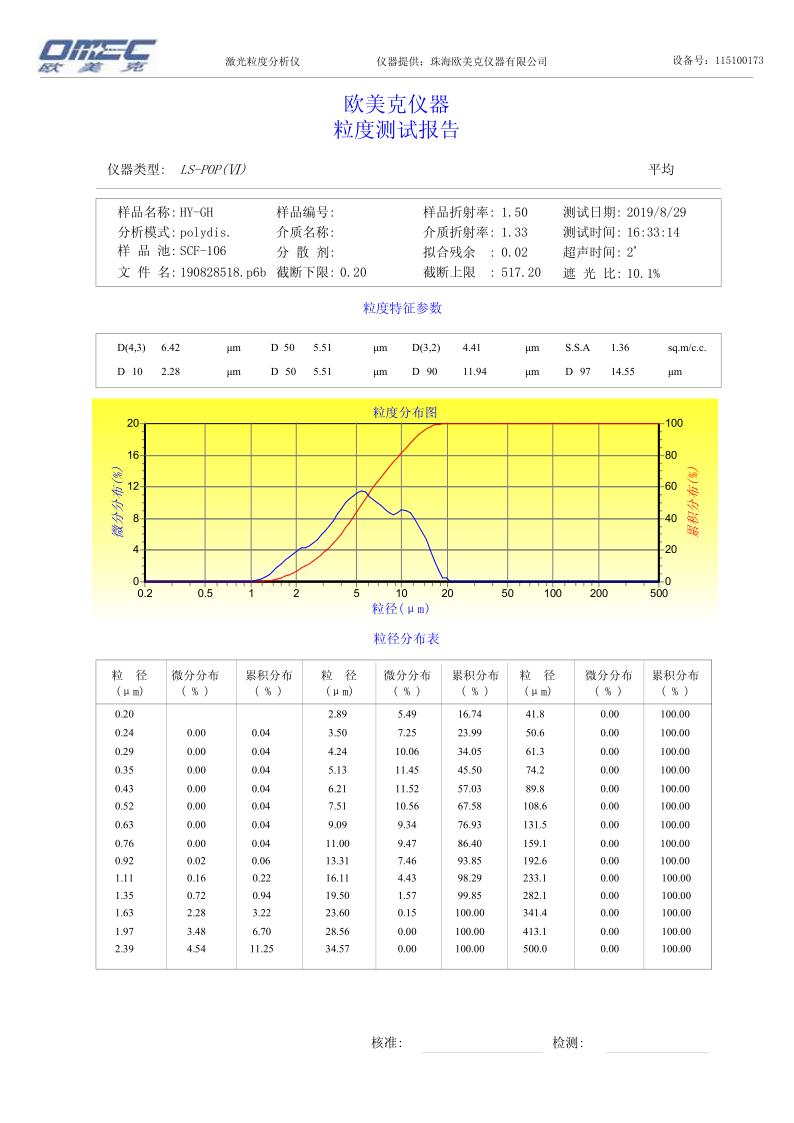 熔融高纯硅微粉HY-GH检测报告