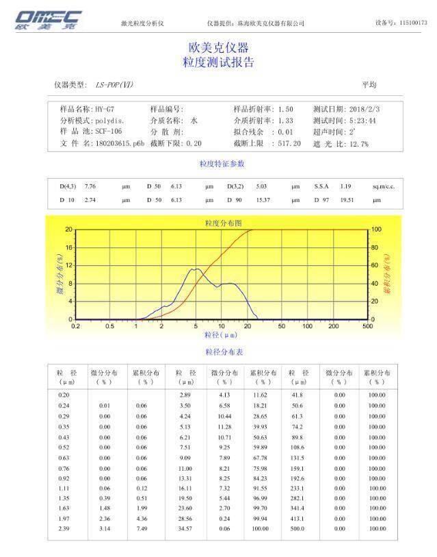 硅微粉G7激光粒度检测报告