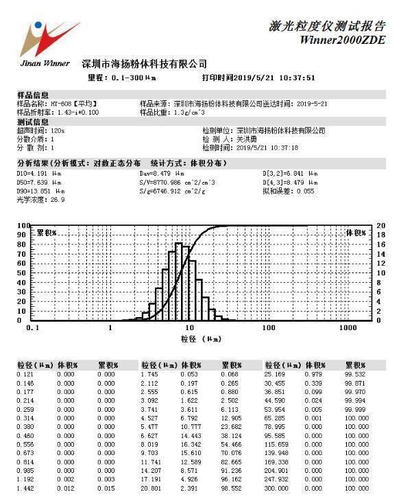 硅微粉激光粒度检测报告
